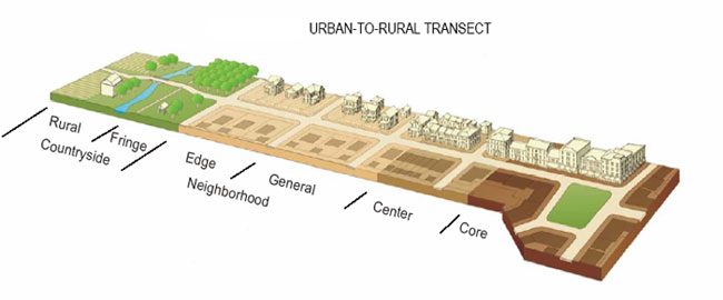 Smart Growth Transect