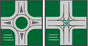 One of the indisputable advantages of roundabouts is the drastic reduction in conflict points. Roundabouts have ZERO vehicle crossing conflict points as opposed to the 16 vehicle crossing conflict points at signalized intersection. This is where most of the safety benefits arise from. Accidents are A. reduced in number over the long term and B. accidents that do happen are fender benders not fatalities.