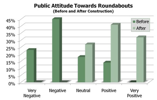 Dark green is before. Light green is after. This is a compilation of before and after sentiment surveys conducted by the FHWA. People oppose roundabouts before they are installed, but after installation opinion rapidly shifts.