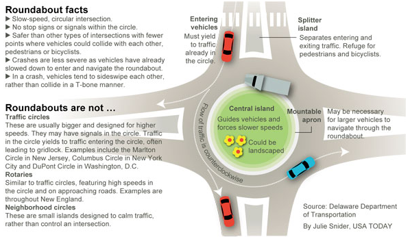 Roundabouts are NOT Traffic circles.