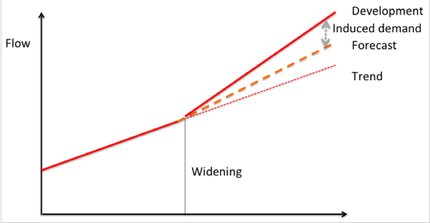 The red line represents vehicle flow along a given road. Traffic steadily rises until someone decides the road needs to be widened. Then the original trend line (dotted red) gets replaced with an even greater travel forecast (dotted orange), as we'd expect by creating more road capacity. But the actual new level of travel developed by this widening (solid red) is even greater than the forecast predicted.