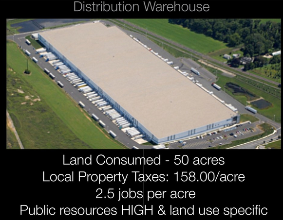 Our township has an imbalance of this sort of land use. Low Value. Low jobs/acre Low revenue/acre Extreme high liability